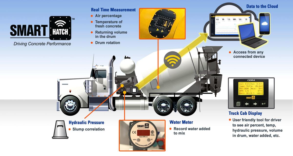 SMARThatch truck diagram